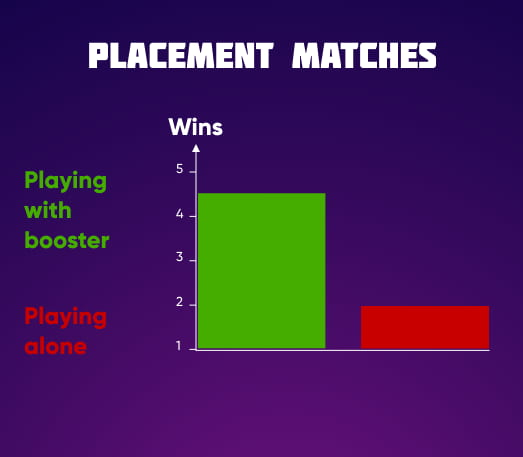 placements boost in valorant